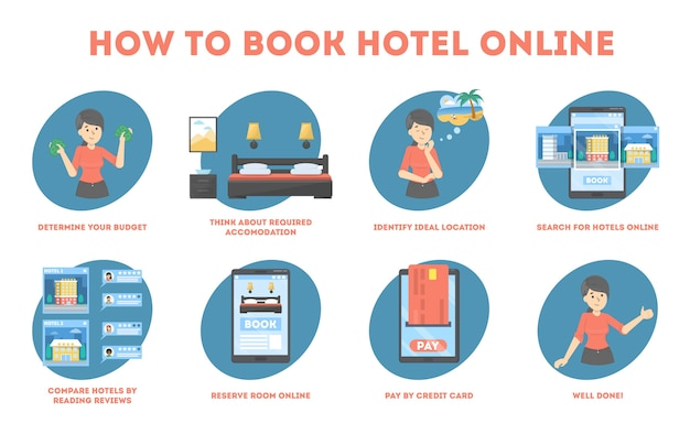 Как забронировать отель онлайн инструкция для новичка. идея путешествий и туризма. путеводитель для людей, планирующих отпуск. бронирование квартиры. изолированные плоские векторные иллюстрации