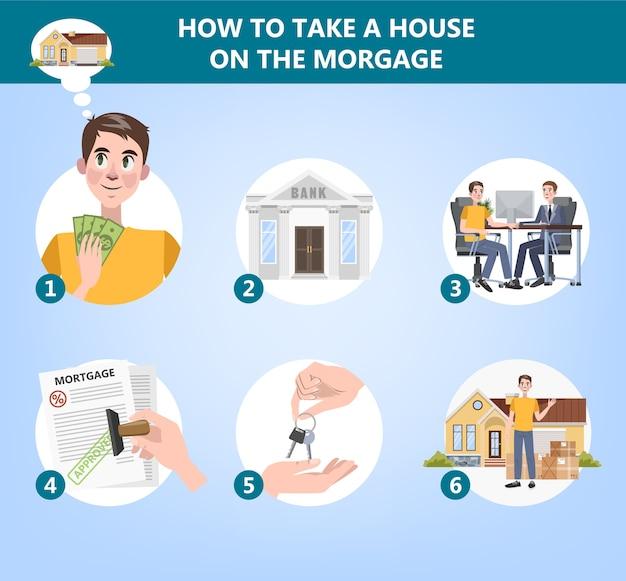 집 구입 방법. 부동산을 빌리려는 분들을위한 안내입니다. 모기지 및 부동산 개념. 플랫 벡터 일러스트 레이션