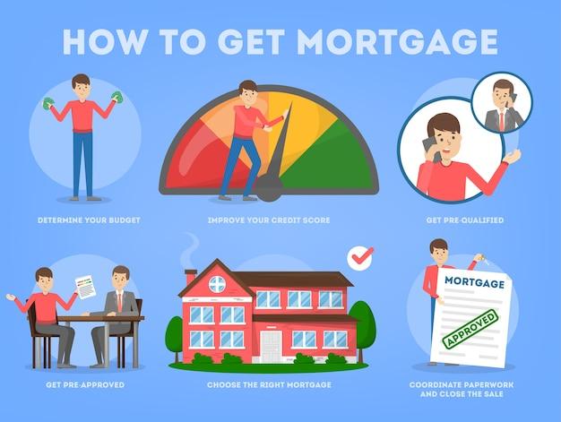 집 구입 방법. 사람들을위한 가이드