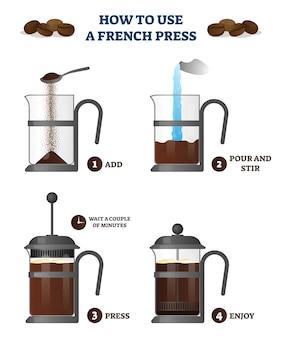 Как использовать французский пресс кофе объяснение образовательные иллюстрации