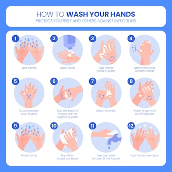 How to wash your hands concept
