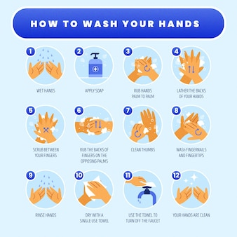 How to wash your hands phases