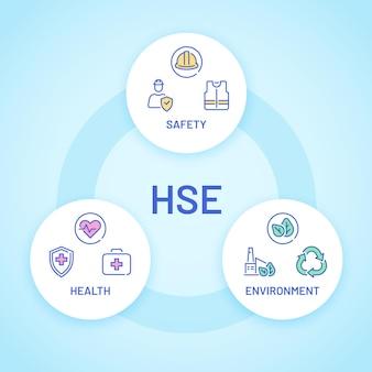 Hse。アイコン付きの健康、安全、環境ケアのポスター。工場およびビジネスで安全な産業作業。ラウンドベクトルインフォグラフィック。安全産業環境、セキュリティおよび保護の図
