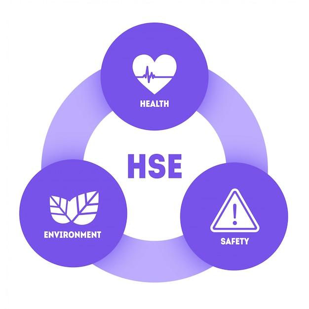 Hse-건강 안전 환경 약어 개념 배너 디자인 템플릿입니다. 표준 안전 산업 작업
