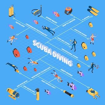 スキューバダイビング水中車両および機器等尺性フローチャートベクトル図中の人間のキャラクター