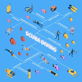 Human characters during scuba diving underwater vehicles and equipment isometric flowchart  vector illustration