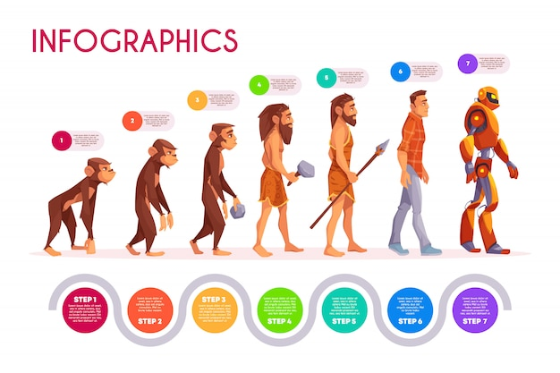 Human evolution infographics. monkey transforming to robot steps, timeline.