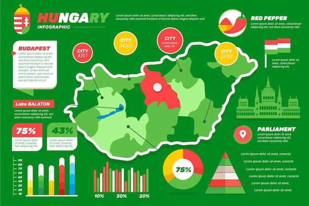 フラットなデザインのハンガリーの地図のインフォグラフィック