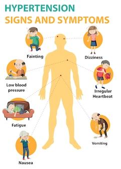 高血圧の兆候と症状情報のインフォグラフィック
