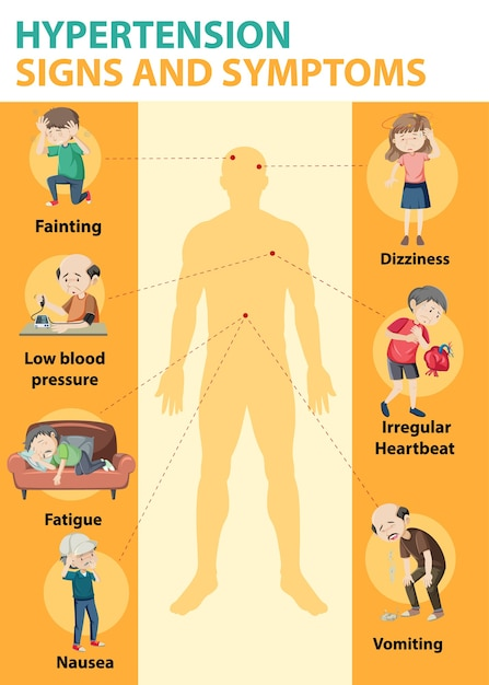 Hypertension sign and symptoms information infographic