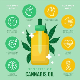 Infografica illustrata dei benefici dell'olio di cannabis