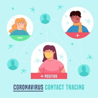 コロナウイルスの接触追跡の概念図