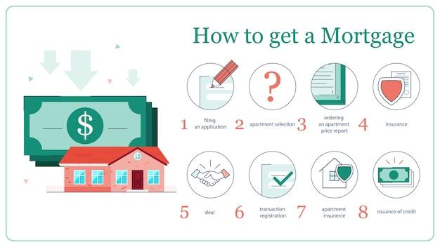住宅ローンを取得するための指示のイラスト。プロパティのアドバイスとして家を取得します。家の所有者になる。クレジット、ローンの概念。