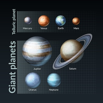Illustration of our solar system infographic with giant and telluric planets