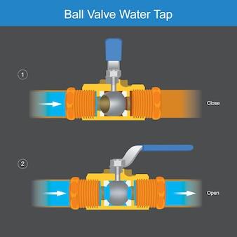 水またはガスの蛇口のボリュームコントローラーが内部にある重要な部品構成を示す図