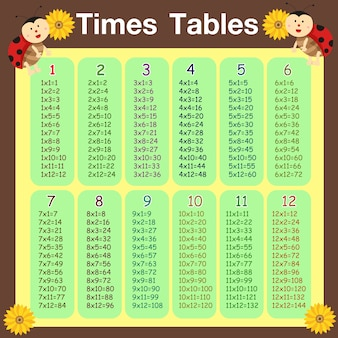 Illustrator of times tables ladybug