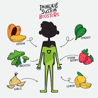 Immune system boosters with fruits and vegetables