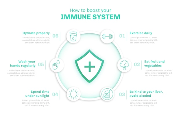 Immune system infographics