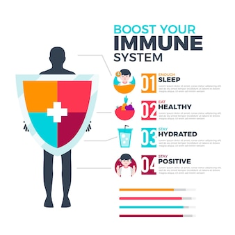 Immunity boost system infographic