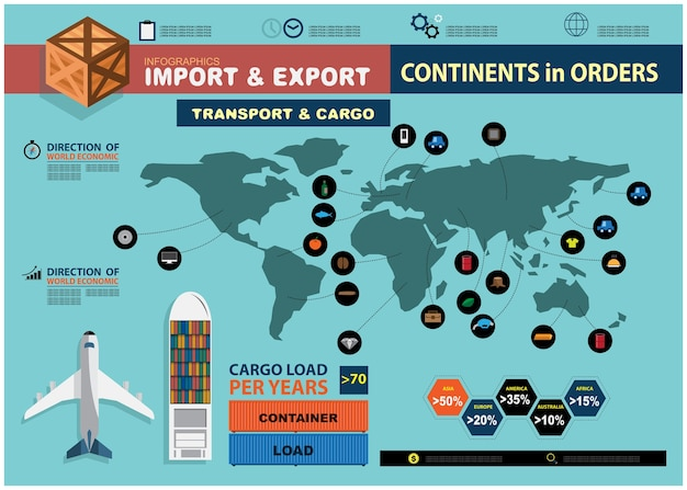 Import and export infographics.