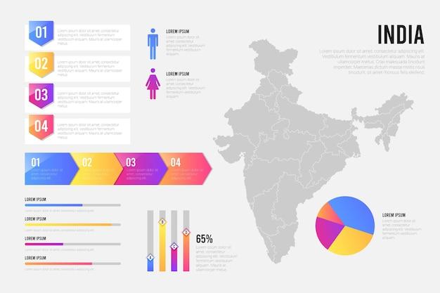インドの地図のインフォグラフィック