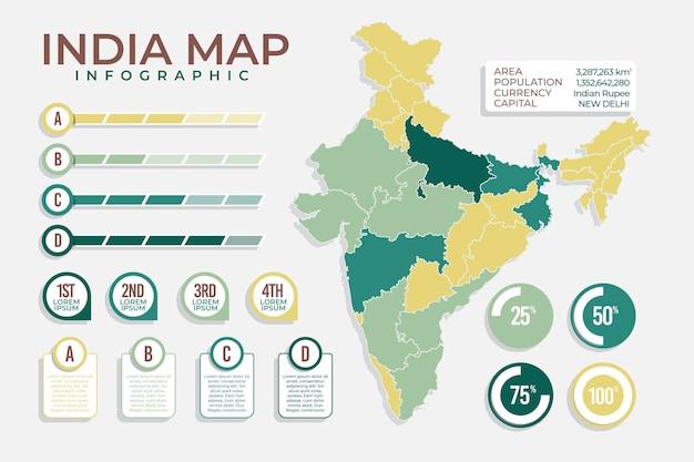 인도지도 인포 그래픽
