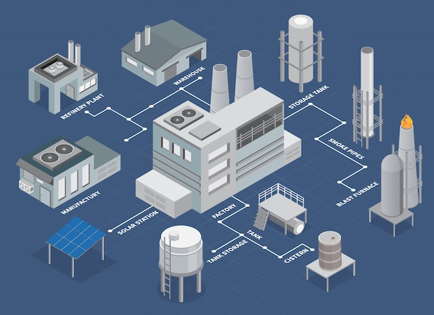 Industrial buildings isometric flowchart with refinery plant and warehouse