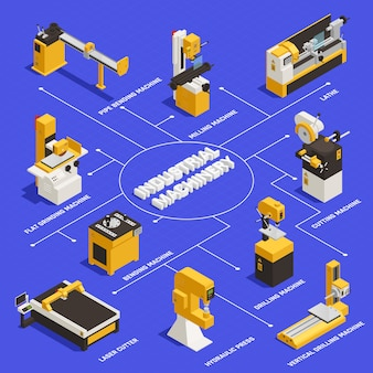 Industrial machinery flowchart with bending machine symbols isometric