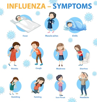 Influenza symptoms cartoon style infographic