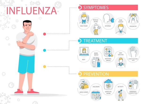 インフルエンザの症状のベクトルのインフォグラフィックテンプレート。線形アイコンとインフルエンザウイルス病患者フラット文字。医学とヘルスケア。漫画の広告チラシ、リーフレット、ppt情報ポスターのアイデア