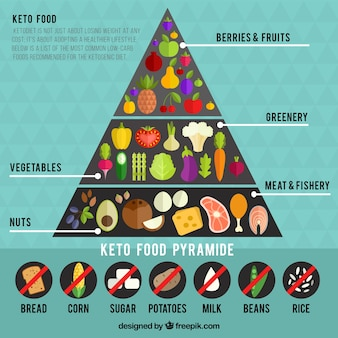 Infographic about food pyramid
