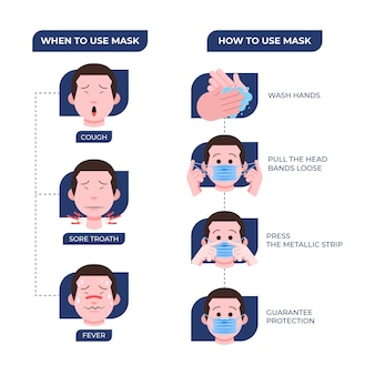 Infographic about how to use protection masks