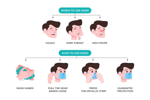Infographic about how to use surgeon masks