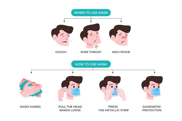 Infografica su come usare le maschere chirurgo