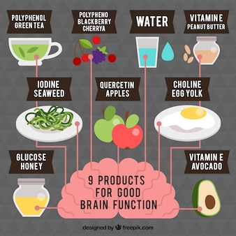 Infographic about products for good brain function