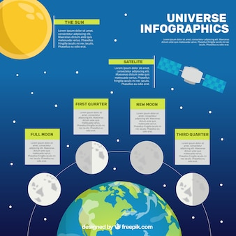 Infographic about the universe and the moon