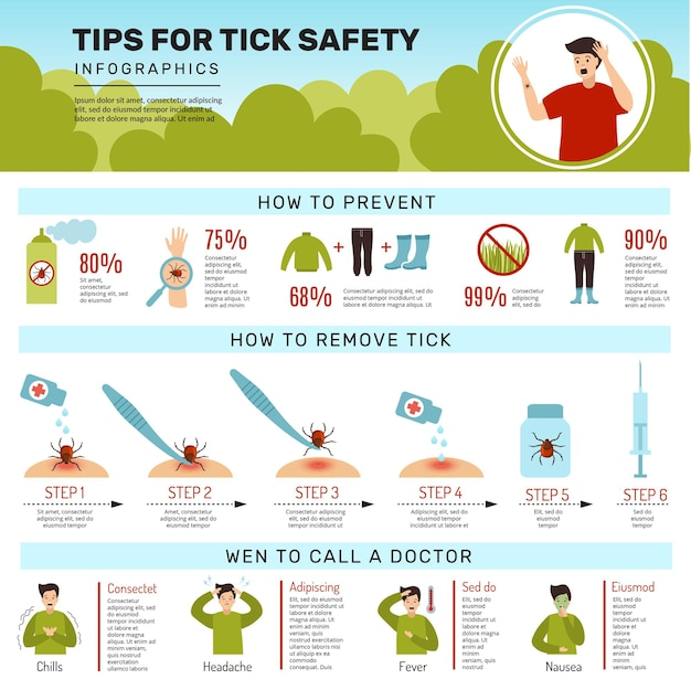 Infographic of human protection from tick