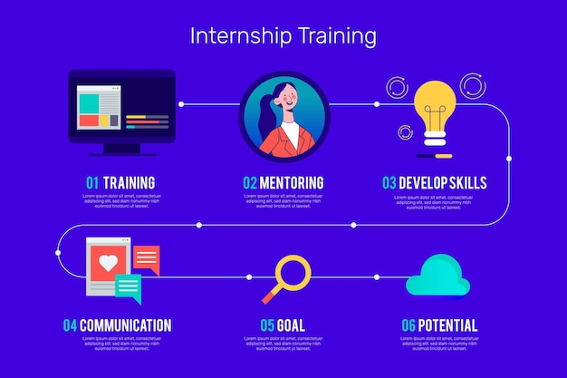 Infographic of internship training