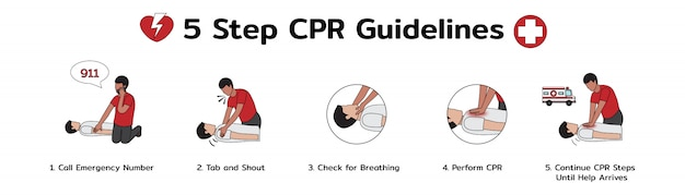 5 단계 cpr 지침의 인포 그래픽, 응급 응급 처치 절차