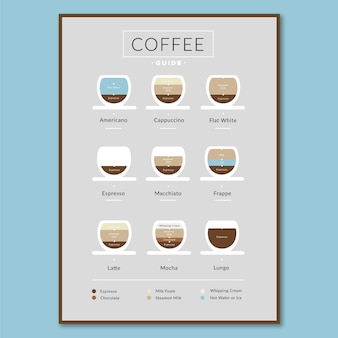 Infographic poster of coffee types