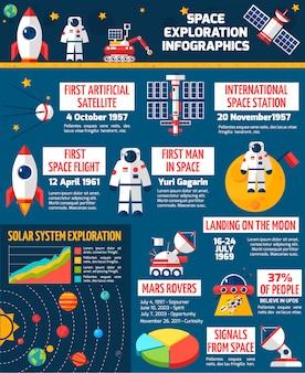 宇宙探査のタイムラインinfographic presentation poster