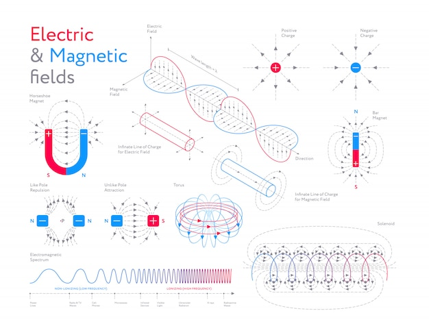 Infographic set of electric and magnetic fields