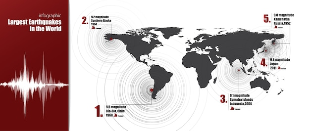 Infographic statistics largest earthquake in the world
