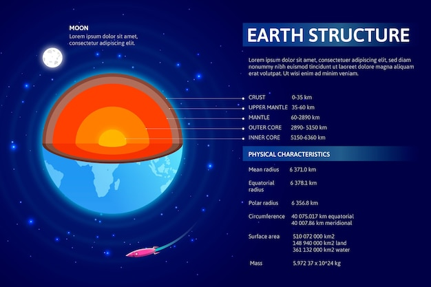 Infographic with detailed earth structure