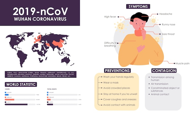 Infographic with information about coronavirus with illustration