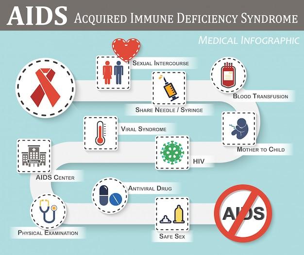 エイズのinfographics