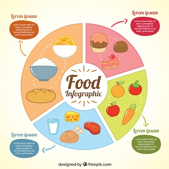 Infography with sections of food