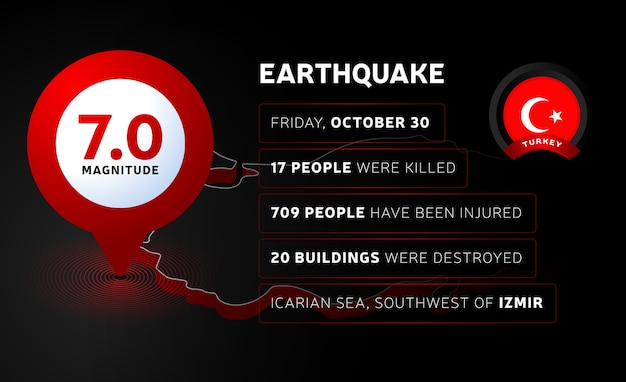 トルコの地震に関する情報。旗、地震の震源地、死者と負傷者に関する情報が記載されたトルコの地図