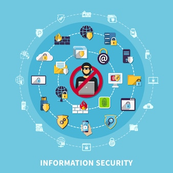 Information security composition