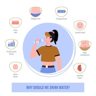 Информационный плакат с набором иконок, показывающих пользу чистой питьевой воды для человеческого организма. женщина пьет питьевую воду из бутылки. здоровый образ жизни.
